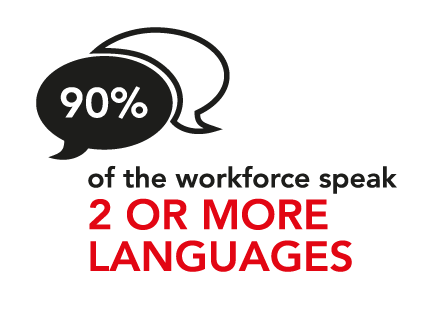 90% of the workforce speak two or more languages